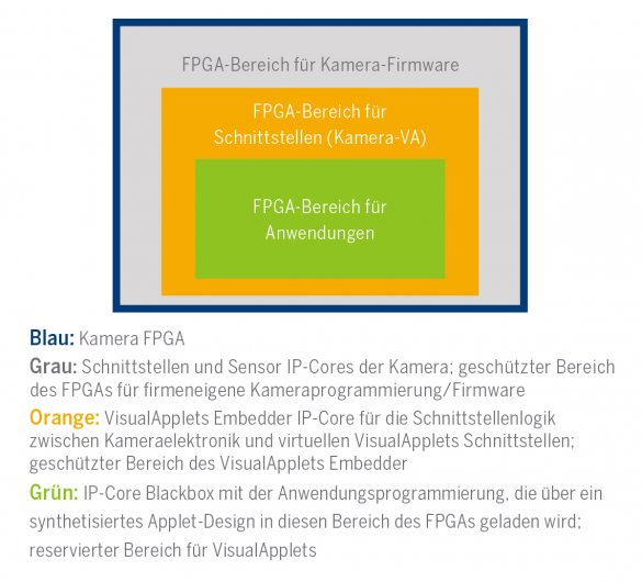 Layer of FPGA devices | © Silicon Software GmbH